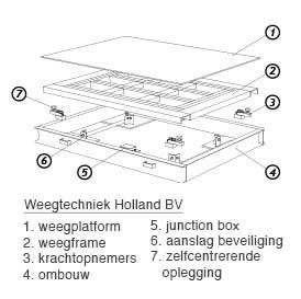 B4CR-Weegschaal-Weegtechniek-3010-3V2